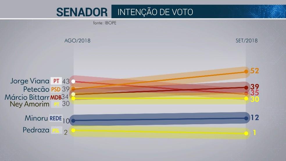 Pesquisa Ibope para Senado no Acre: Petecão, 52%; Márcio Bittar, 39%; Jorge Viana, 35%; Ney Amorim,