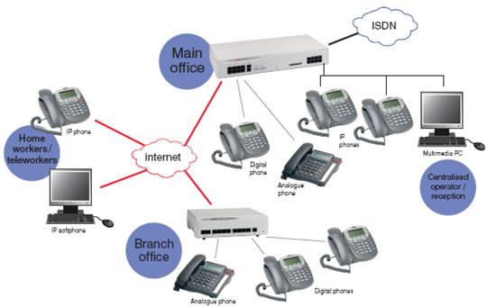 Business Telephone Systems Nowadays Are Constantly Evolving, Giving Small   To Medium Sized Businesses An Edge Over Their Competitors.