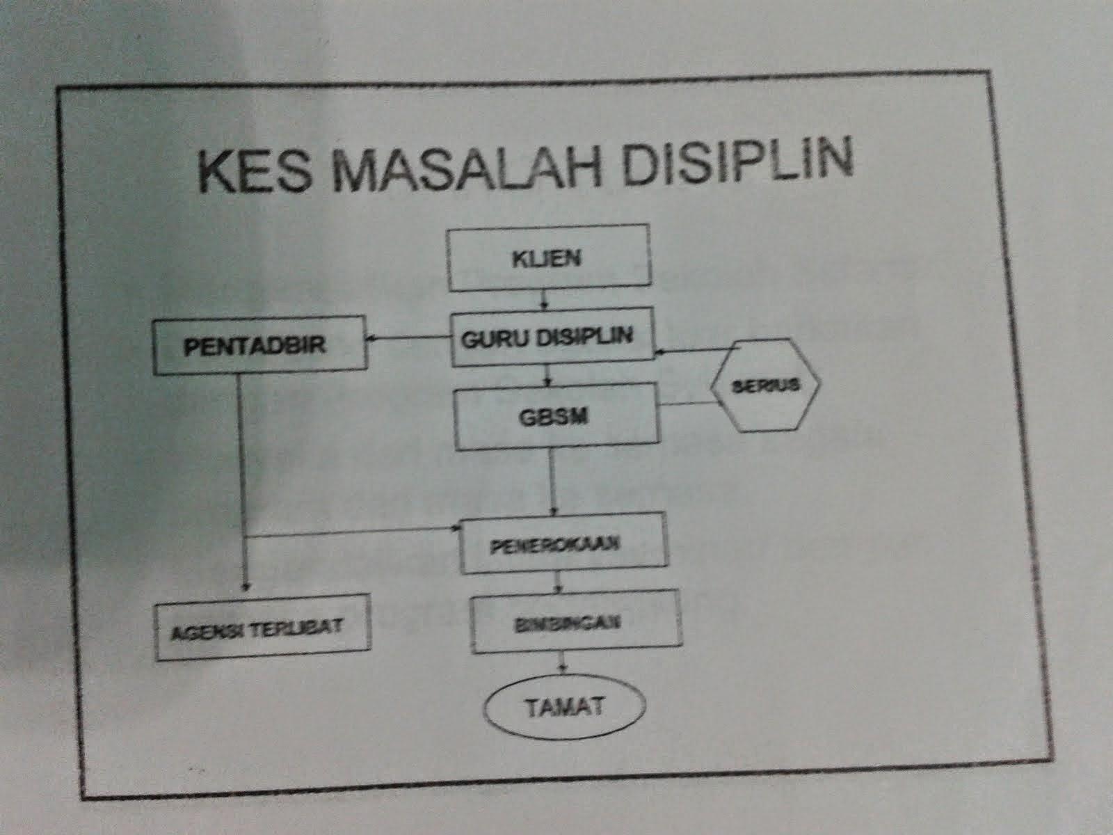 KES MASALAH DISIPLIN