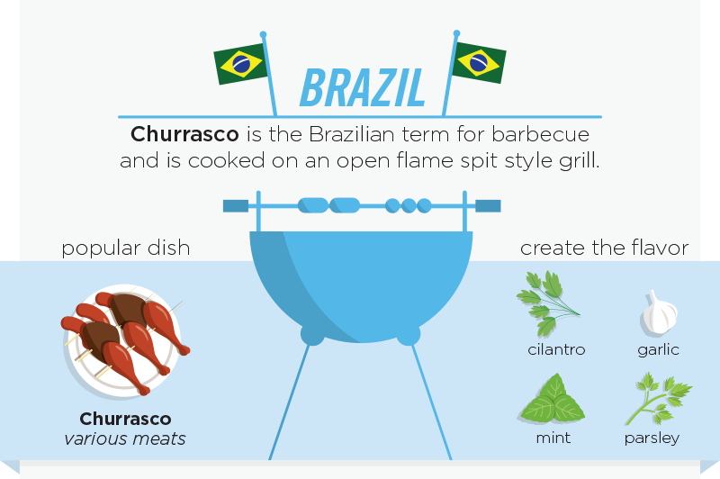 01-Brazil-Churrasco-personalcreations-Barbecue and Grilling Infographic from around the World-www-designstack-co