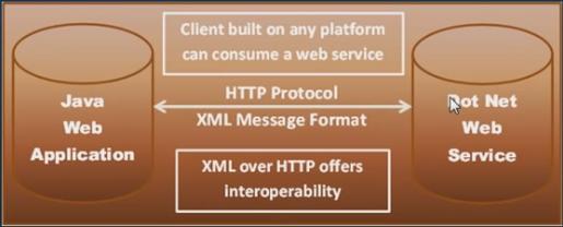 wcf, web service