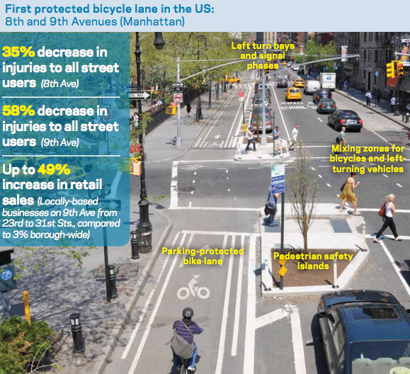 Bikes Nyc Accidents A study conducted in New York