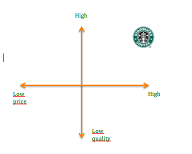 coffee shop marketing mix Writing a coffee shop business plan series how to write a competitive analysis in the marketing section for your coffee shop or other business.