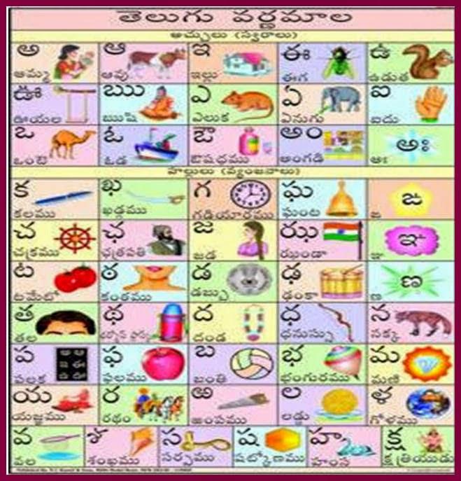 Worksheets Telugu Alphabets Chart telugu varnamala alphabets chart web world chart