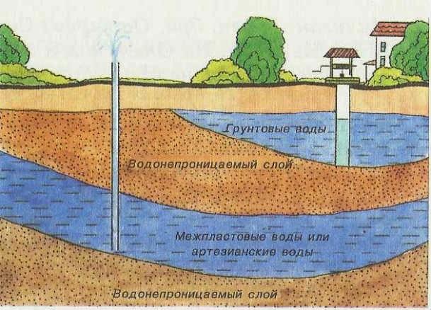 Hidrosfer. Yeraltı sular
