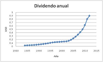 Evolución del dividendo Walgreen