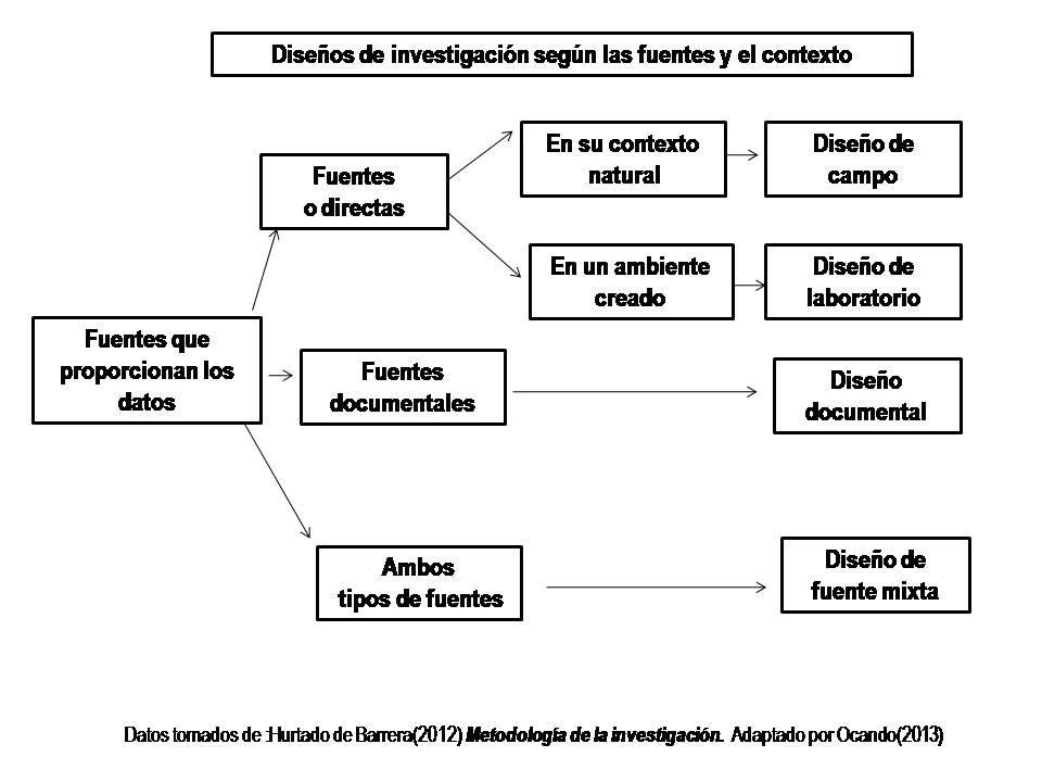 Enfoques de investigación: Criterios Metodológicos o Marco Metodológico
