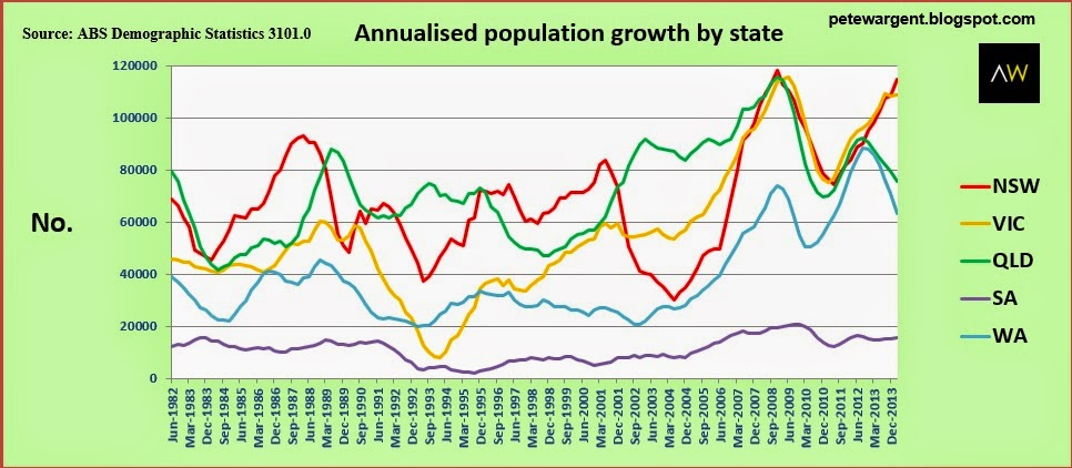 Population growth adds to the challenges