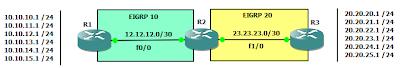 topologi jaringan eigrp eigrp