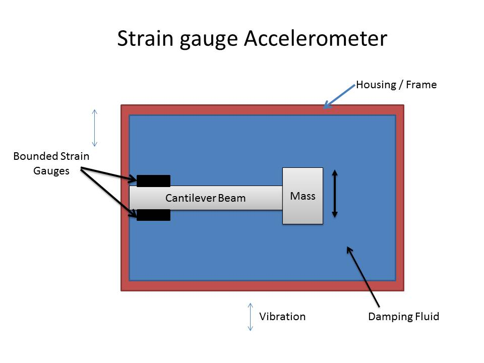 Strain Gauge Transducer Description of Strain Gauge