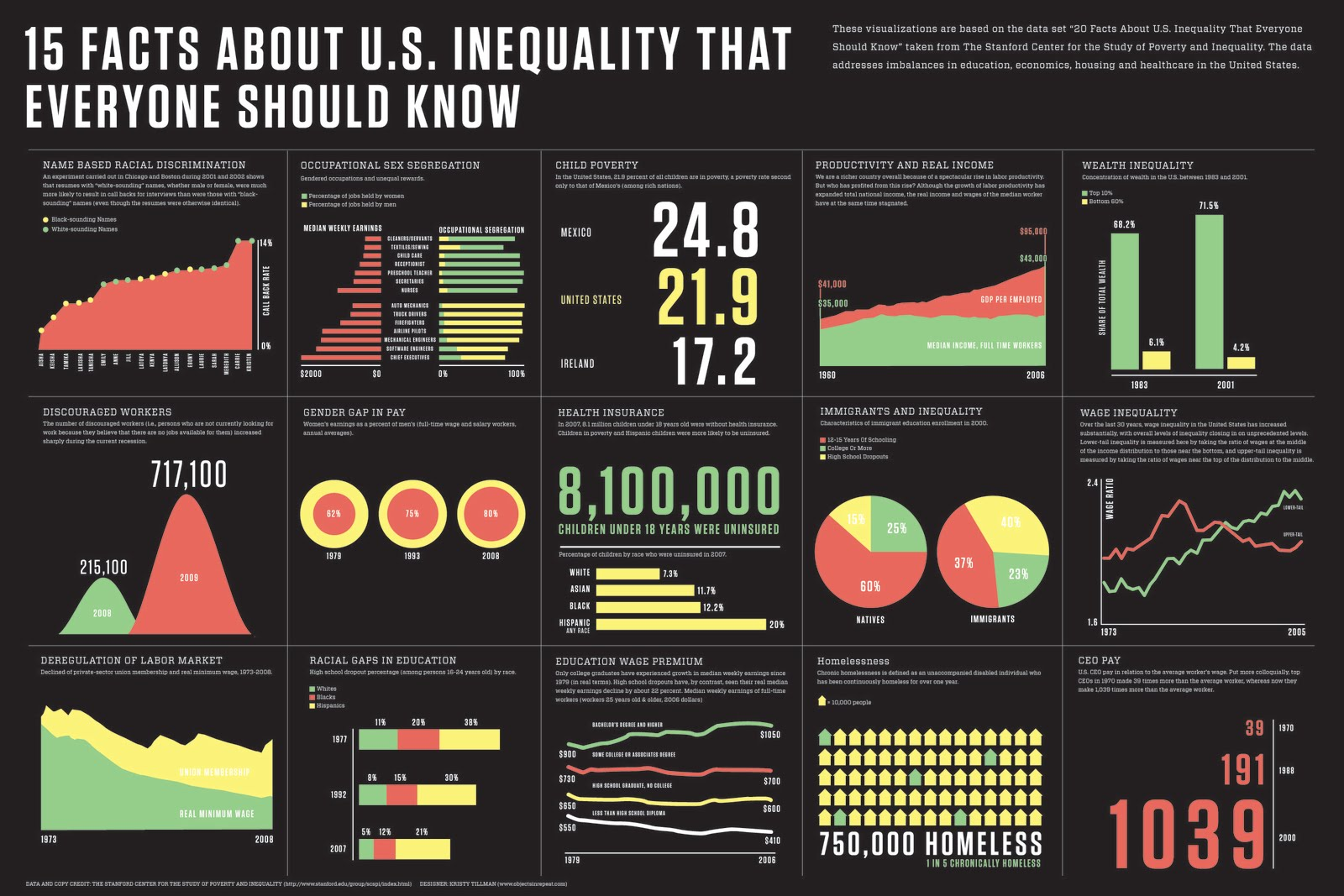 a look at income inequality in america By now we're all well aware president obama will focus heavily on income inequality in america but one thing you won't hear the president talk about is the income disparity between washington d .