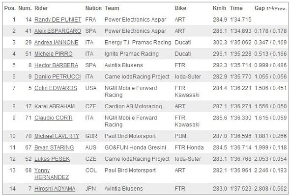 Hasil Kualifikasi Q1 MotoGP Le Mans Prancis 2013