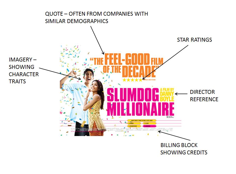 slumdog millionaire analyse how visual I have chosen to analyse the micro-element of cinematography in the 2009 british drama, slumdog millionaire directed by danny boyle visual storytelling 1.