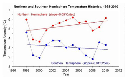 Northern and Southern Hemisphere Trends since 1998