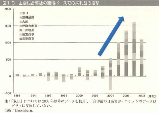 総合商社 純利益 グラフ 三菱商事 住友商事 三井物産