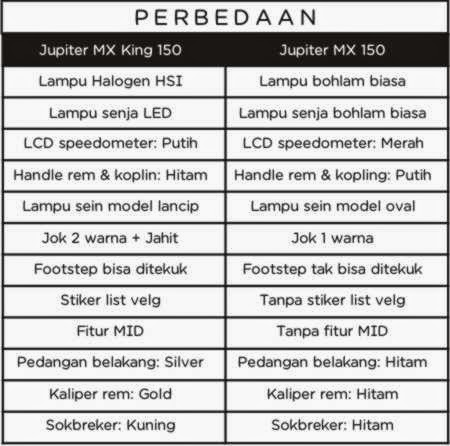perbedaan Yamaha Jupiter MX 150 dan Jupiter MX King 150
