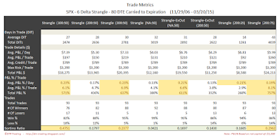 Short Options Strangle Trade Metrics SPX 80 DTE 6 Delta Risk:Reward Exits