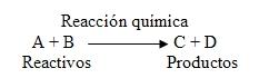 Esquema de una reacción química