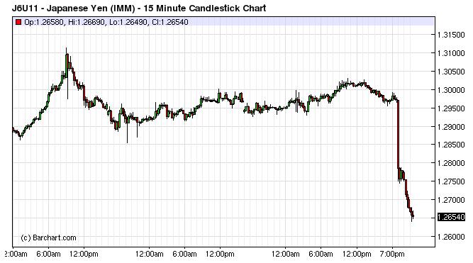 Banca Oriental Group:Come dimostra il grafico settimanale qui sotto, di solito questo tipo
