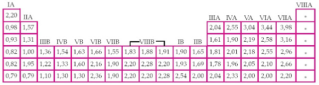 Skala Elektronegativitas Unsur-Unsur dalam Tabel Periodik Unsur