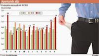 LA INFLACIÓN EN 2013 LLEGÓ A 27% Y FUE LA MÁS ALTA DE LA GESTIÓN KIRCHNERISTA