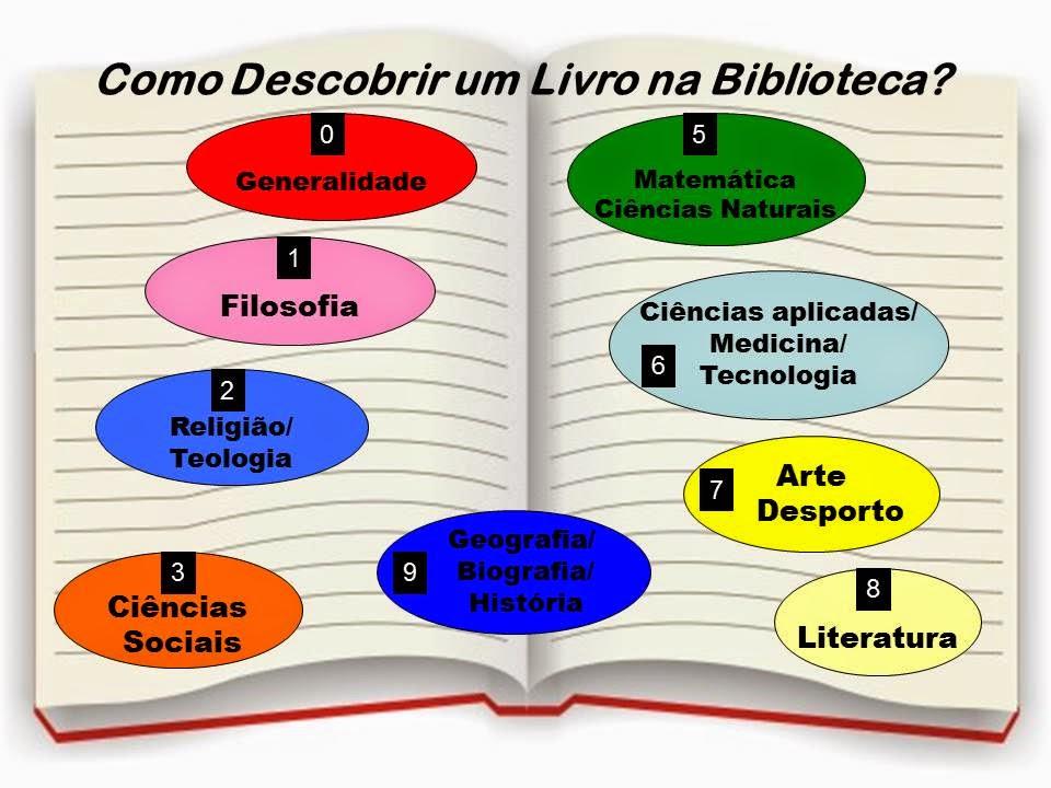 Já sabes procurar um livro na BE?