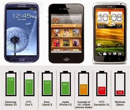 Comparación de baterías Samsung Galaxy