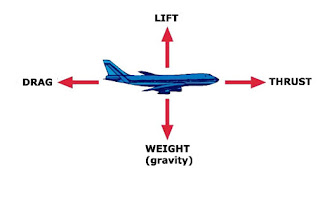 an explanation of drag and thrust two forces moving a car • an aircraft is affected by four forces: drag, lift, thrust,  is affected by two forces: thrust and gravity  adaptations through fluid.
