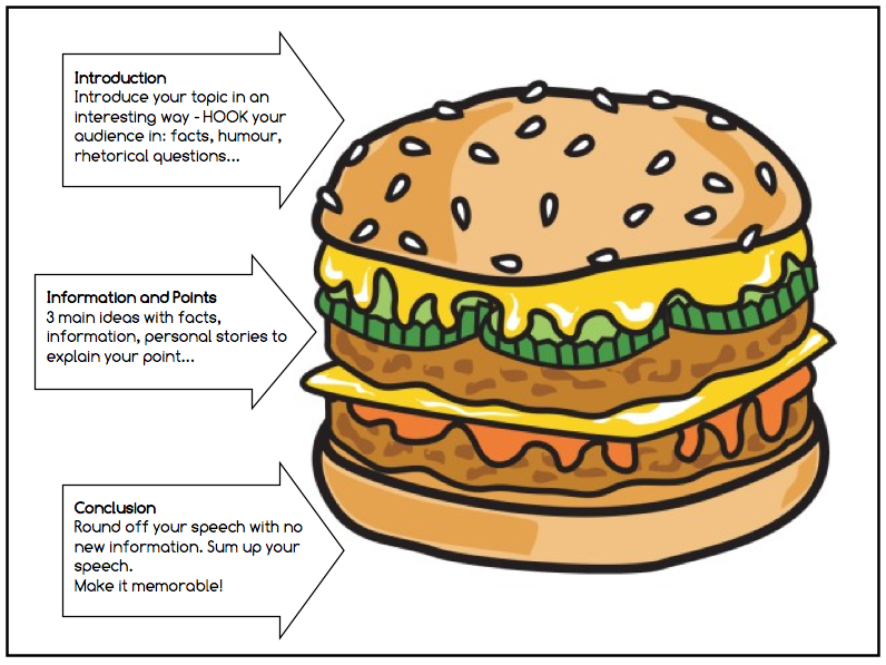 Hamburger model for an essay