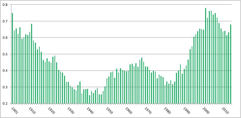 HBP per game, 2001-2014