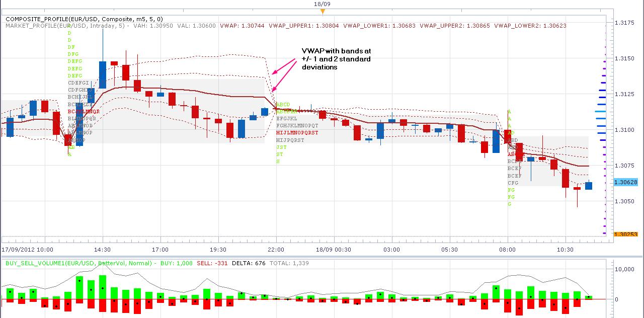 Trading strategies using vwap