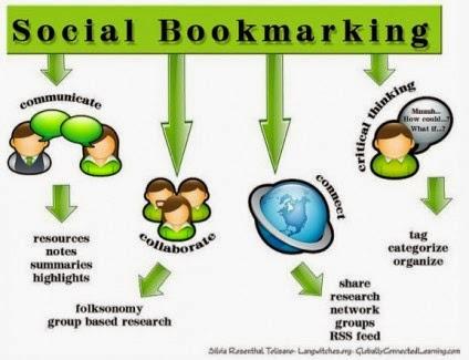 Sosial bookmark