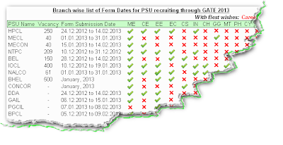 Branch-wise Form Dates for PSU recruiting thru GATE 2013