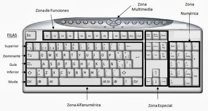 Imagen de los teclados con sus partes - Imagui