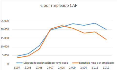 CAF razones y motivos causas en bolsa