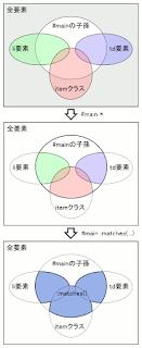 #main :matches(li, td, .item) の様子