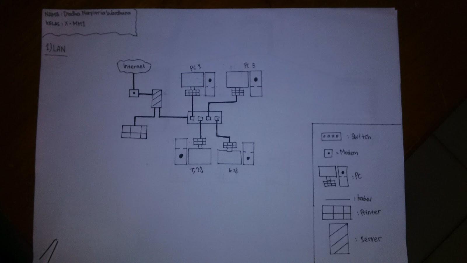 Jardas sidig skema jaringan lan dan man skema jaringan lan dan man ccuart Gallery
