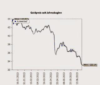 Grafik,Goldpreisentwicklung 2013