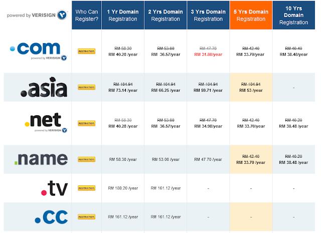 Domain .COM Serendah RM31.80 Selama Tiga Tahun