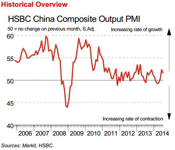 HSBC/Markit Services PMI for July: 50.0 (prior was 53.1)