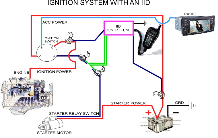 How To Bypass An Ignition Interlock Device