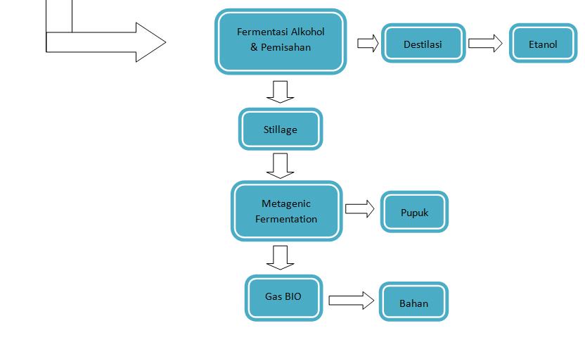 Kimiaorganik september 2012 diagram alir proses pembuatan bioetanol ccuart Choice Image