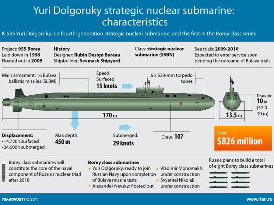 подводная лодка типа ясень и что она может