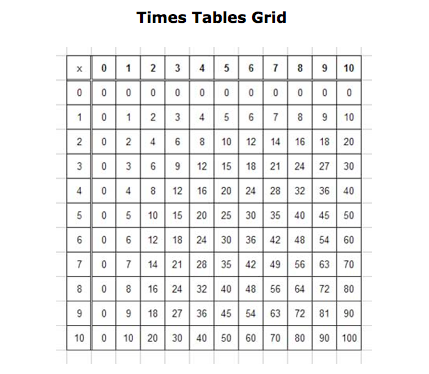 is a multiplication grid use it to help learn your tables