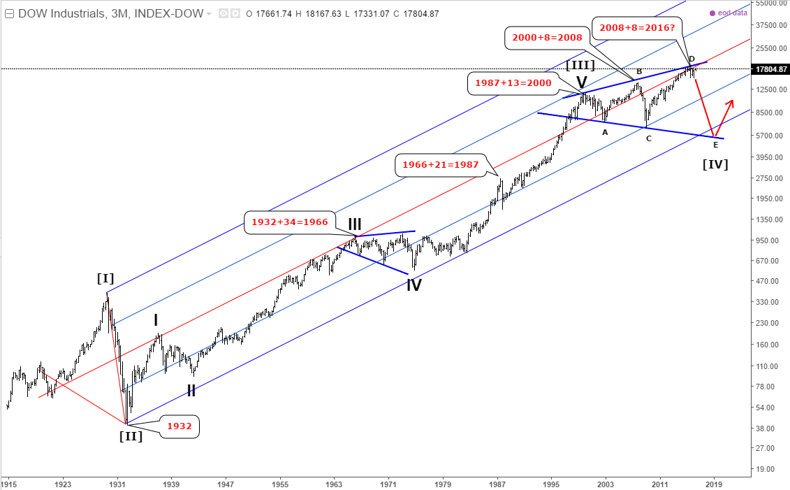 Dow Jones Industrial - Long Term View