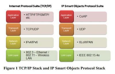 Protocolo de Internet de las Cosas