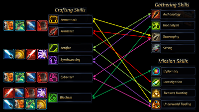 SWTOR+Crafting+Chart.png
