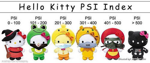 Hello Kitty PSI Index & Limited Edition Singapore Haze Kitties