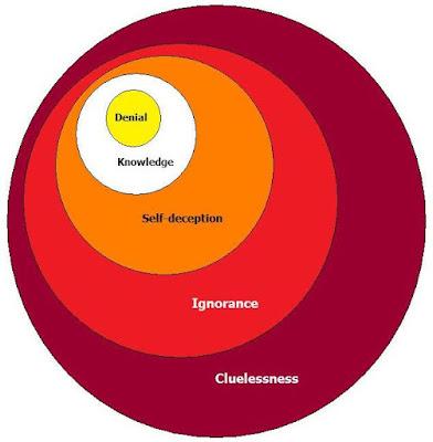 Dunning's Diagram