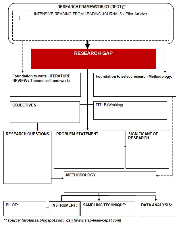 Template research framework dr ot